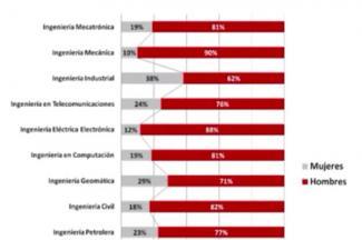 En México solo el 8% de las mujeres se interesan por las ciencias exactas